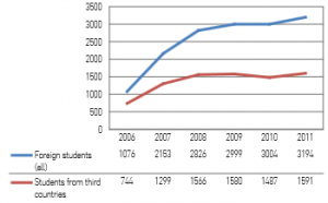 Number of international students recruited each year. Source: Department of statistics